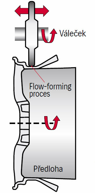 Flow Forming 3